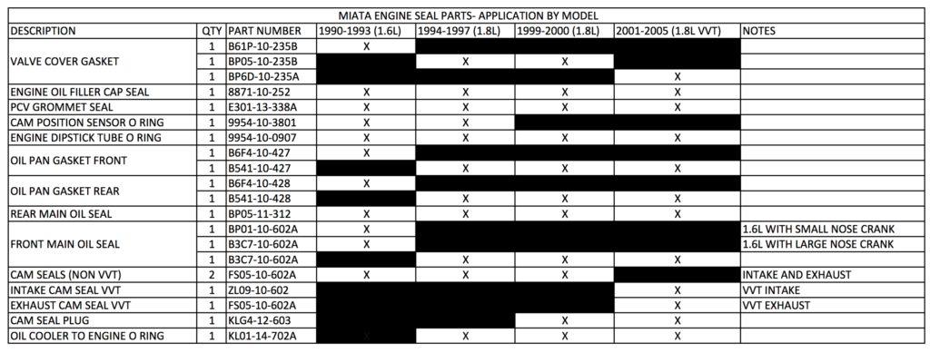Miata Oil Leaks